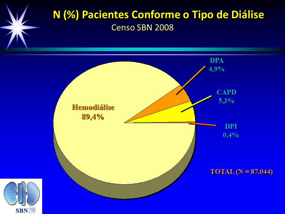 N (%) Pacientes Conforme o Tipo de Diálise N (%) Pacientes Conforme o Tipo de Diálise Censo SBN 2008 Hemodiálise89,4% DPA4,9% TOTAL (N = 87.044) CAPD5