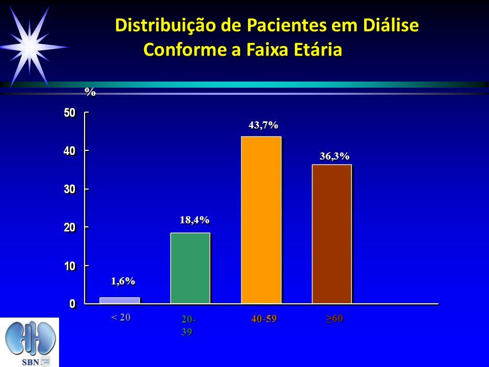 1,6% 18,4% 43,7% 36,3% Distribuição de Pacientes em Diálise Conforme a Faixa Etária % % < 20 20- 39 40-59 6060