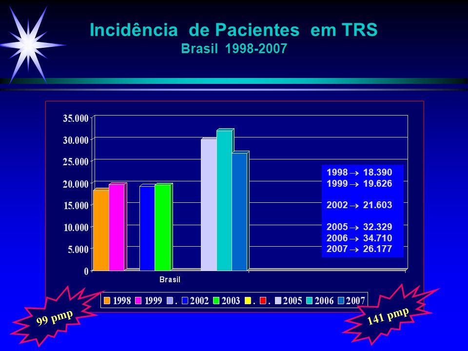 99 pmp 141 pmp Incidência de Pacientes em TRS Brasil 1998-2007 1998 18.390 1999 19.626 2002 21.603 2005 32.329 2006 34.710 2007 26.177