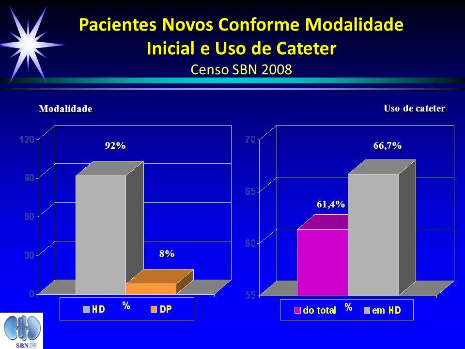 Pacientes Novos Conforme Modalidade Inicial e Uso de Cateter Censo SBN 2008 Modalidade Uso de cateter 92% 8% 61,4% 66,7%