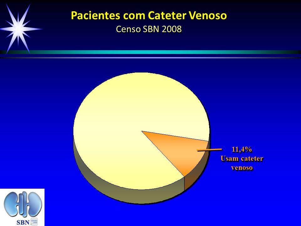 Pacientes com Cateter Venoso Censo SBN 2008 11,4% Usam cateter venoso 11,4%