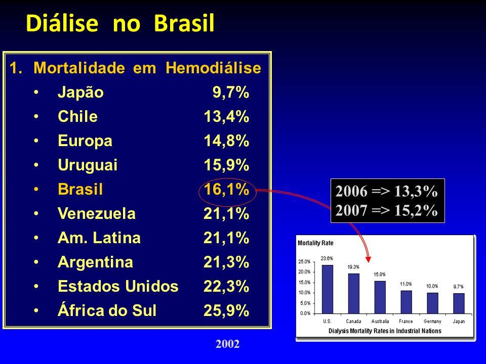 Diálise no Brasil 1.Mortalidade em Hemodiálise Japão 9,7% Chile13,4% Europa14,8% Uruguai15,9% Brasil16,1% Venezuela21,1% Am. Latina21,1% Argentina21,3