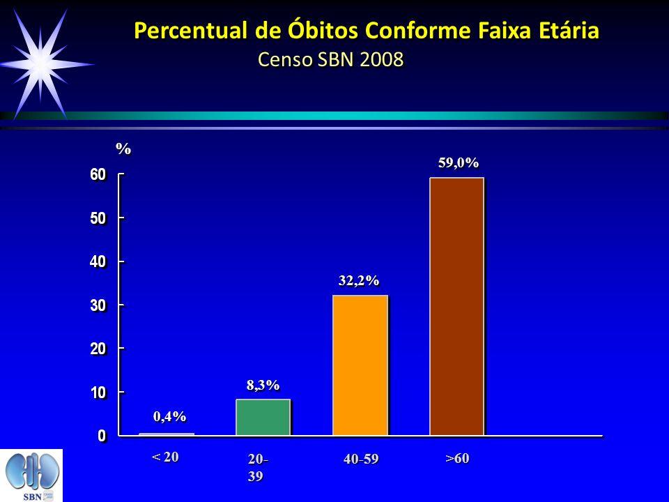 Percentual de Óbitos Conforme Faixa Etária Censo SBN 2008 0,4% 8,3% 32,2% 59,0% % % < 20 20- 39 40-59 >60