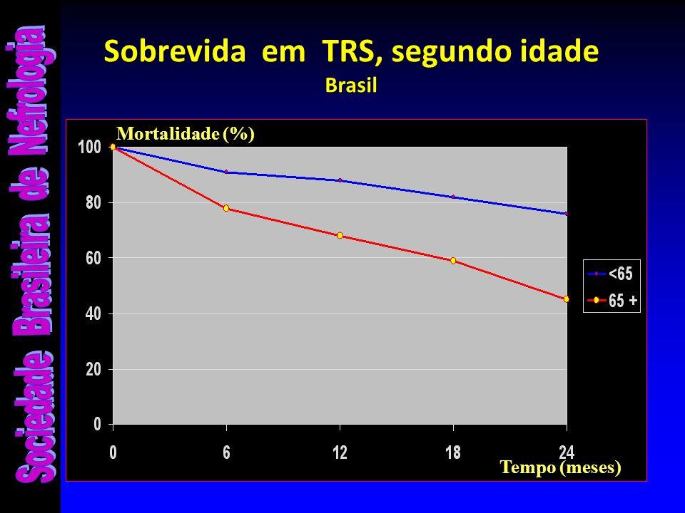 Sobrevida em TRS, segundo idade Brasil Tempo (meses) Mortalidade (%)