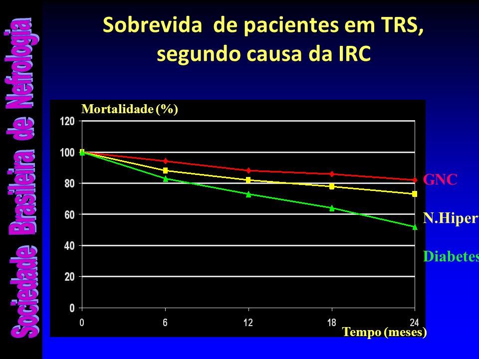 Sobrevida de pacientes em TRS, segundo causa da IRC Mortalidade (%) GNC N.Hipert. Diabetes Tempo (meses)