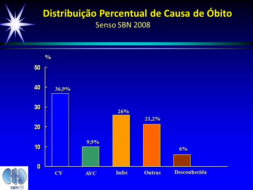 Distribuição Percentual de Causa de Óbito Senso SBN 2008 36,9% 9,9% 26% 21,2% % % CV AVC Infec Outras Desconhecida 6%