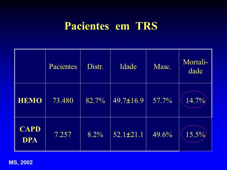 Pacientes em TRS PacientesDistr.IdadeMasc. Mortali- dade HEMO73.48082.7%49.7±16.957.7%14.7% CAPD DPA 7.2578.2%52.1±21.149.6%15.5% MS, 2002