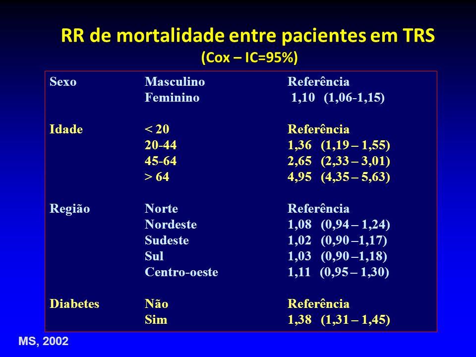 RR de mortalidade entre pacientes em TRS (Cox – IC=95%) SexoMasculinoReferência Feminino 1,10 (1,06-1,15) Idade< 20Referência 20-441,36 (1,19 – 1,55)