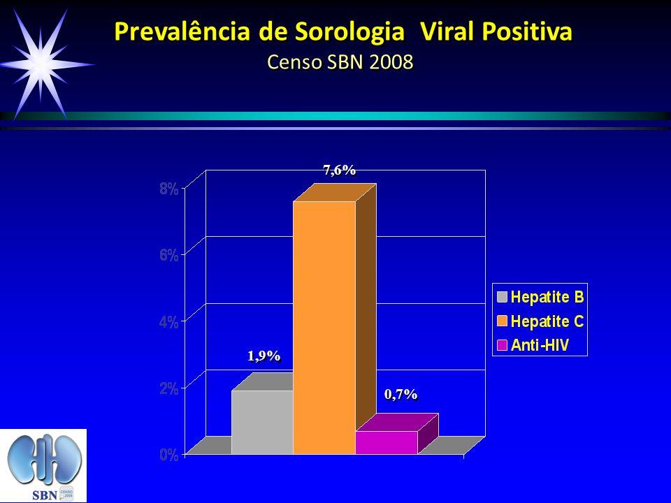 Prevalência de Sorologia Viral Positiva Censo SBN 2008 1,9% 7,6% 0,7%