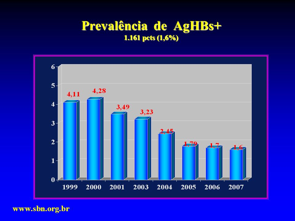 Prevalência de AgHBs+ 1.161 pcts (1,6%) www.sbn.org.br