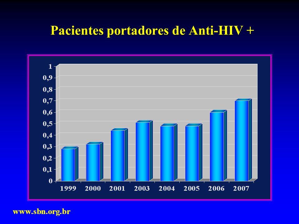 Pacientes portadores de Anti-HIV + www.sbn.org.br
