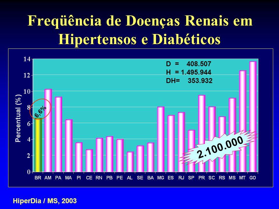 Freqüência de Doenças Renais em Hipertensos e Diabéticos HiperDia / MS, 2003 D = 408.507 H = 1.495.944 DH= 353.932 Percentual (%) 6,6% 2.100.000