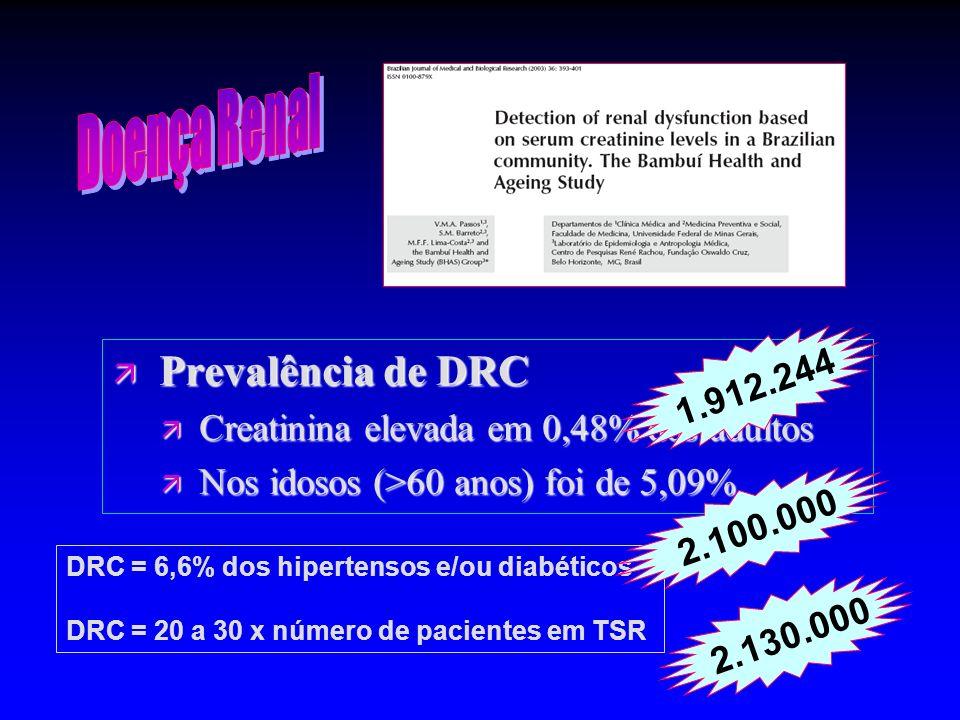 ä Prevalência de DRC ä Creatinina elevada em 0,48% dos adultos ä Nos idosos (>60 anos) foi de 5,09% 2.130.000 DRC = 6,6% dos hipertensos e/ou diabétic