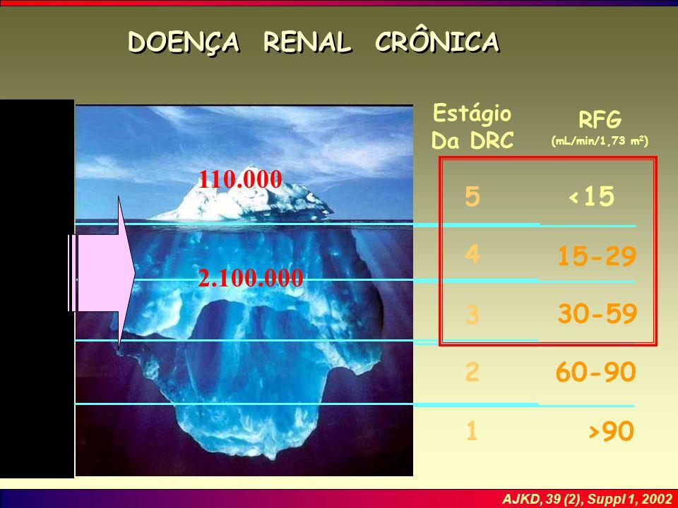 RFG (mL/min/1,73 m 2 ) <15 15-29 30-59 60-90 >90 DOENÇA RENAL CRÔNICA AJKD, 39 (2), Suppl 1, 2002 5 4 3 2 1 Estágio Da DRC 2.100.000 110.000