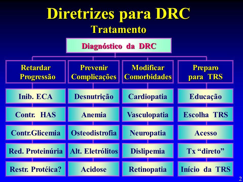 Diretrizes para DRC Tratamento Red. Proteinúria Contr.Glicemia Contr. HAS Inib. ECA Anemia Osteodistrofia Alt. Eletrólitos DesnutriçãoEducação Acesso