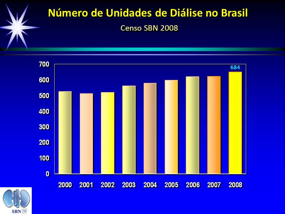 Censo SBN 2008 Número de Unidades de Diálise no Brasil Censo SBN 2008 684