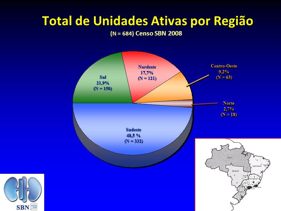 Total de Unidades Ativas por Região (N = 684) Censo SBN 2008 Sudeste 48,5 % (N = 332) Norte2,7% (N = 18) Norte2,7% Sul21,9% (N = 150) Nordeste17,7% (N