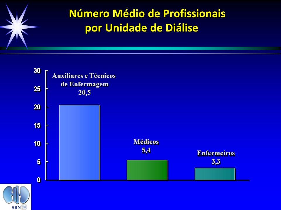 Número Médio de Profissionais por Unidade de Diálise Número Médio de Profissionais por Unidade de Diálise Auxiliares e Técnicos de Enfermagem 20,5 Méd