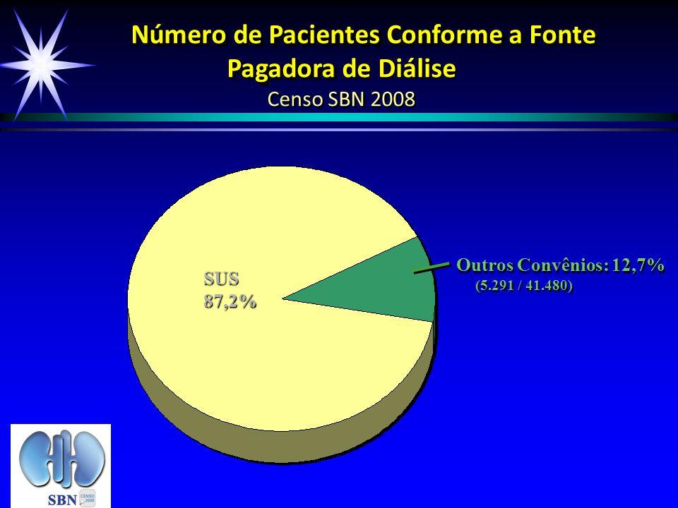 Número de Pacientes Conforme a Fonte Pagadora Número de Pacientes Conforme a Fonte Pagadora de Diálise Censo SBN 2008 SUS87,2% Outros Convênios: 12,7%