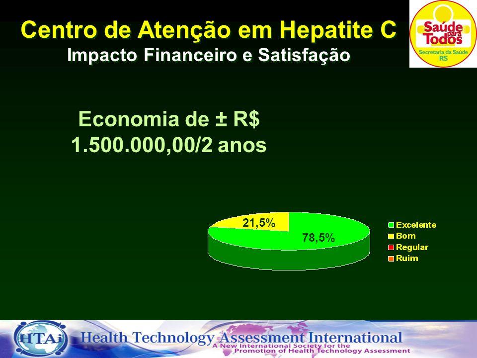Economia de ± R$ 1.500.000,00/2 anos Centro de Atenção em Hepatite C Impacto Financeiro e Satisfação 78,5% 21,5%
