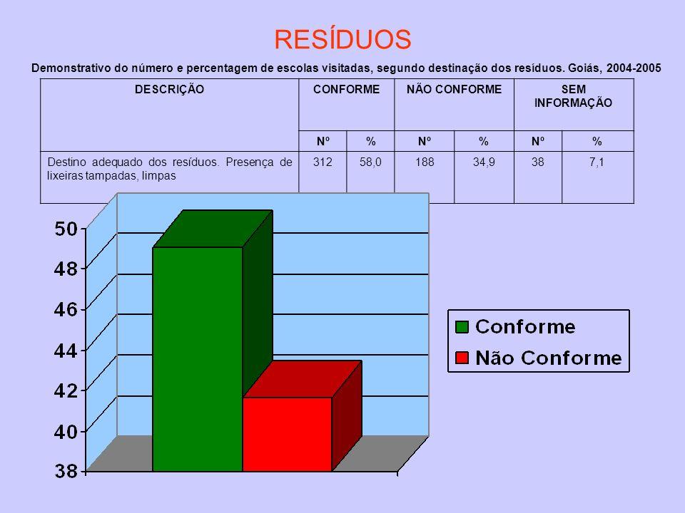 DESCRIÇÃOCONFORMENÃO CONFORMESEM INFORMAÇÃO Nº% % % Destino adequado dos resíduos. Presença de lixeiras tampadas, limpas 31258,018834,9387,1 Demonstra