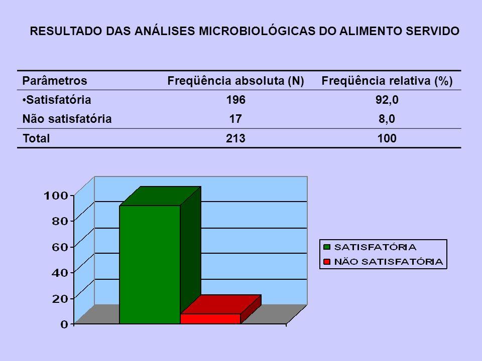 ParâmetrosFreqüência absoluta (N)Freqüência relativa (%) Satisfatória19692,0 Não satisfatória178,0 Total213100 RESULTADO DAS ANÁLISES MICROBIOLÓGICAS