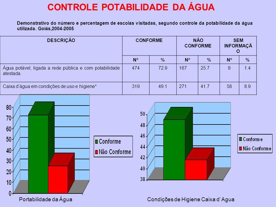 DESCRIÇÃOCONFORMENÃO CONFORME SEM INFORMAÇÃ O Nº% % % Água potável, ligada a rede pública e com potabilidade atestada. 47472.916725.791.4 Caixa dágua