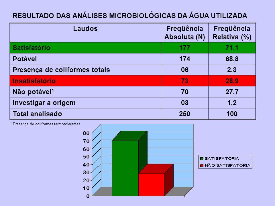 LaudosFreqüência Absoluta (N) Freqüência Relativa (%) Satisfatório17771,1 Potável17468,8 Presença de coliformes totais062,3 Insatisfatório7328,9 Não p