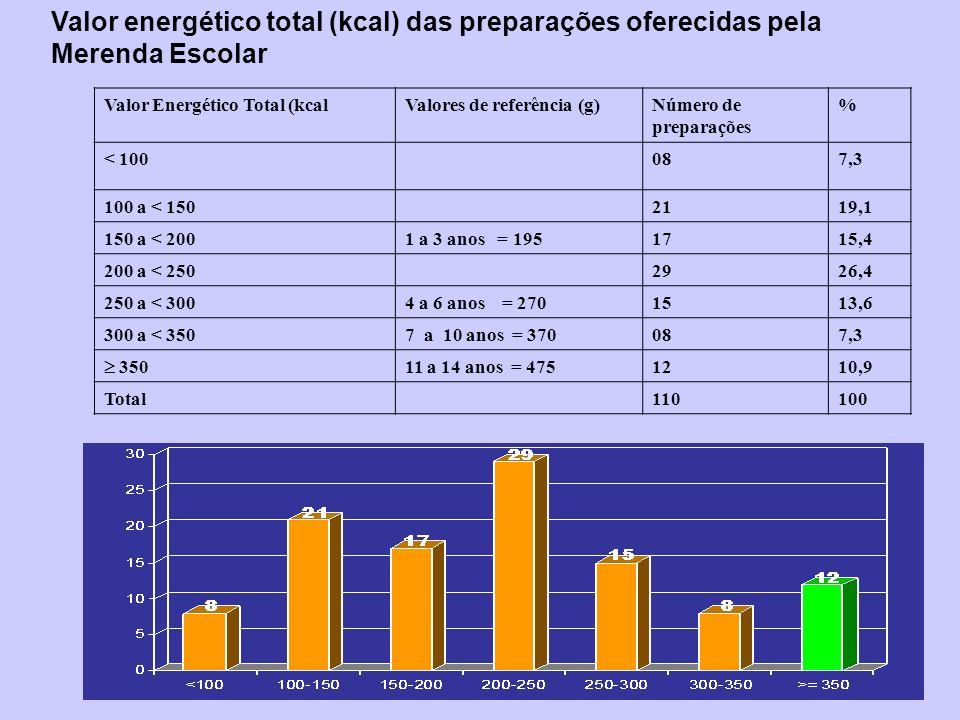 Valor energético total (kcal) das preparações oferecidas pela Merenda Escolar Valor Energético Total (kcalValores de referência (g)Número de preparaçõ