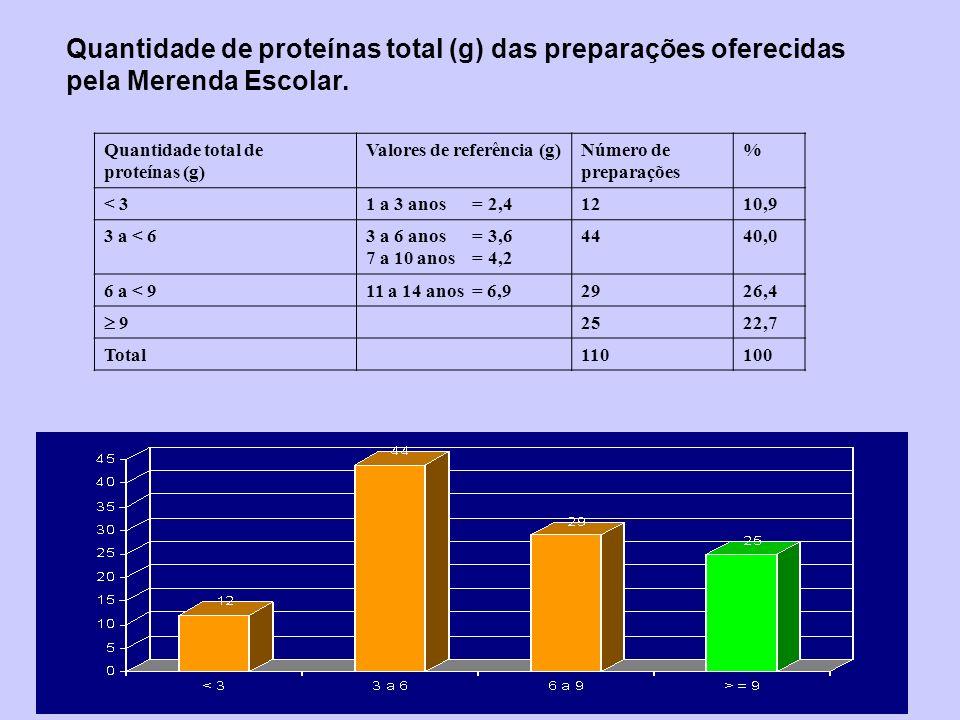 Quantidade de proteínas total (g) das preparações oferecidas pela Merenda Escolar. Quantidade total de proteínas (g) Valores de referência (g)Número d