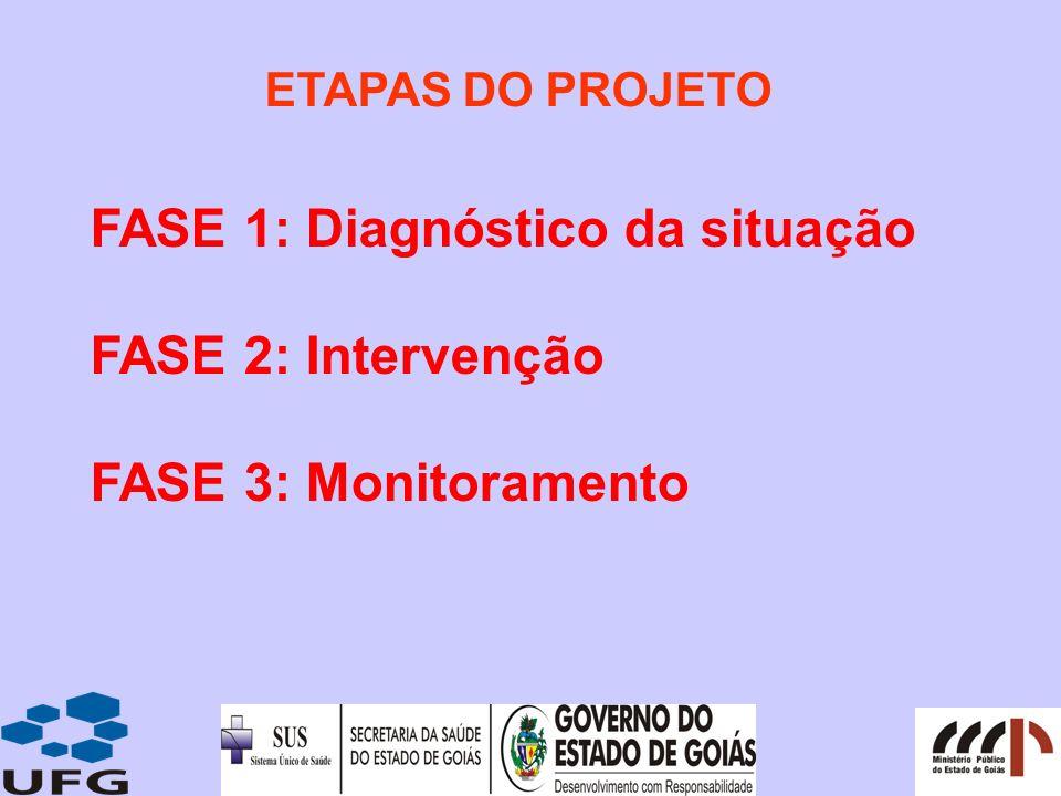 FASE 1: Diagnóstico da situação FASE 2: Intervenção FASE 3: Monitoramento ETAPAS DO PROJETO