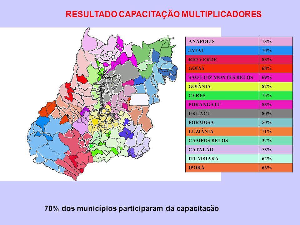 ANÁPOLIS73% JATAÍ70% RIO VERDE83% GOIÁS68% SÃO LUIZ MONTES BELOS69% GOIÂNIA82% CERES75% PORANGATU83% URUAÇÚ80% FORMOSA50% LUZIÂNIA71% CAMPOS BELOS37%