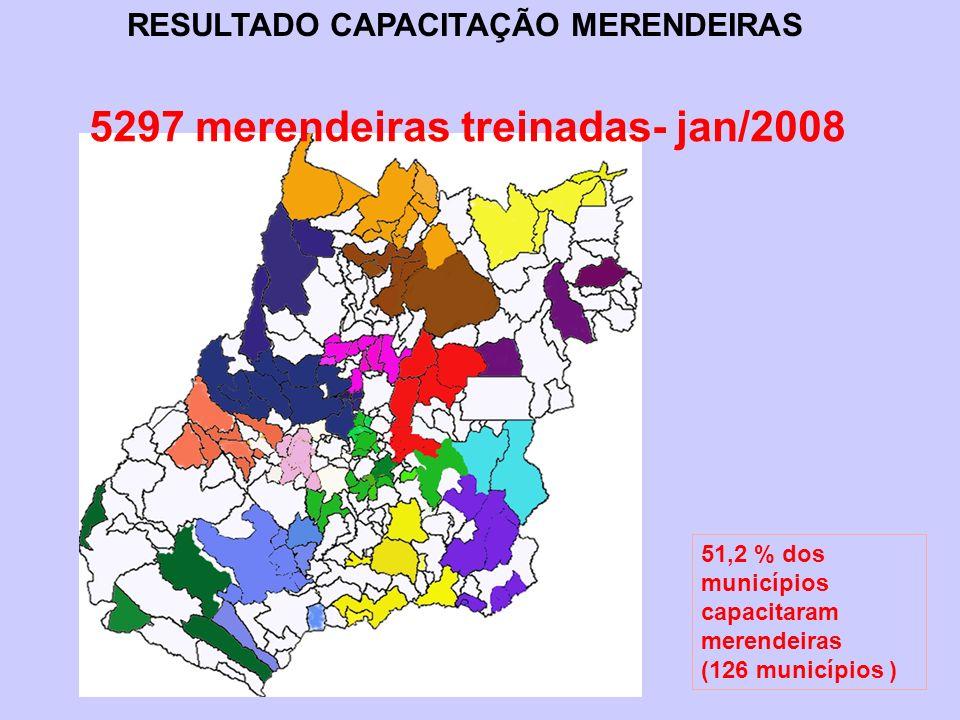 5297 merendeiras treinadas- jan/2008 51,2 % dos municípios capacitaram merendeiras (126 municípios ) RESULTADO CAPACITAÇÃO MERENDEIRAS