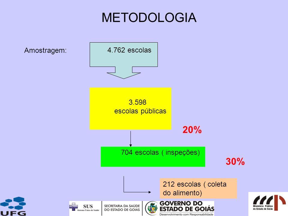 4.762 escolas 3.598 escolas públicas 704 escolas ( inspeções) 212 escolas ( coleta do alimento) METODOLOGIA Amostragem: 20% 30%