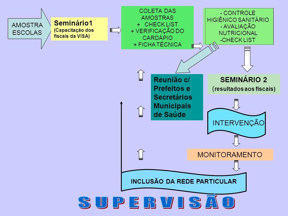 AMOSTRA ESCOLAS COLETA DAS AMOSTRAS + CHECK LIST + VERIFICAÇÃO DO CARDÁPIO + FICHA TÉCNICA - CONTROLE HIGIÊNICO SANITÁRIO - AVALIAÇÃO NUTRICIONAL -CHE