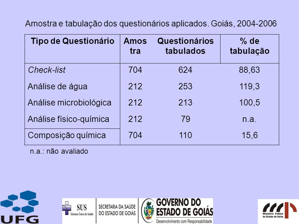 Amostra e tabulação dos questionários aplicados. Goiás, 2004-2006 Tipo de QuestionárioAmos tra Questionários tabulados % de tabulação Check-list704624