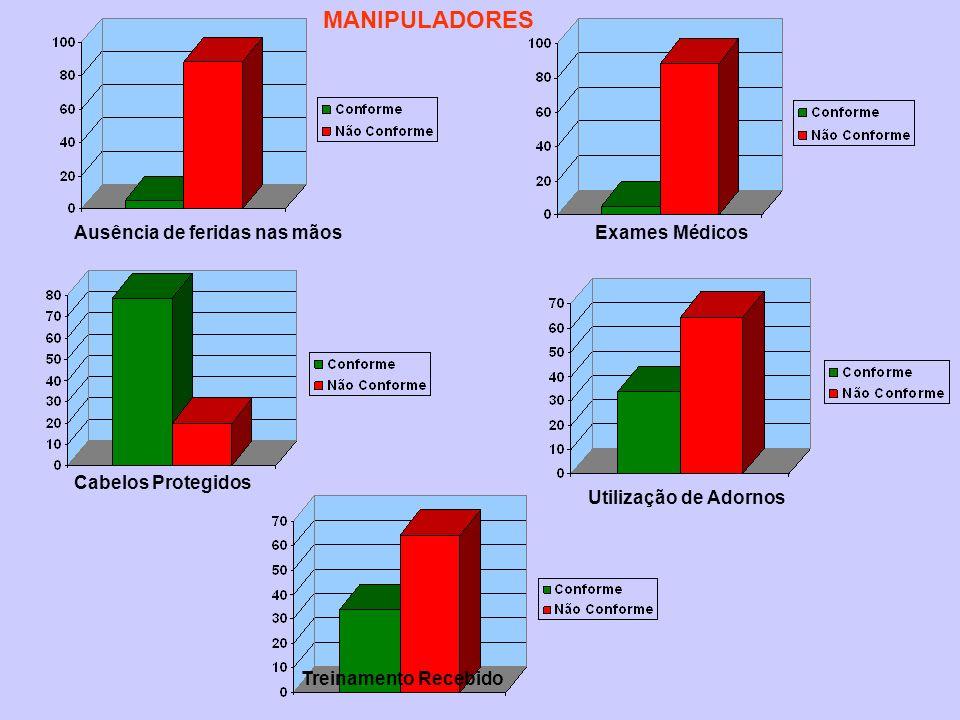 Ausência de feridas nas mãosExames Médicos Cabelos Protegidos Utilização de Adornos Treinamento Recebido MANIPULADORES