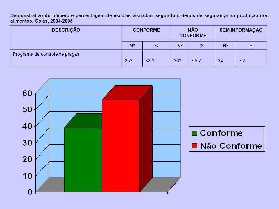 DESCRIÇÃOCONFORMENÃO CONFORME SEM INFORMAÇÃO Nº% % % Programa de controle de pragas 25338.936255.7345.2 Demonstrativo do número e percentagem de escol