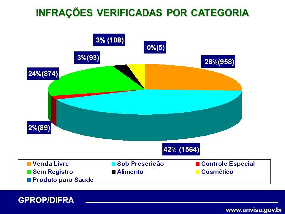 www.anvisa.gov.br GPROP/DIFRA INFRAÇÕES VERIFICADAS POR CATEGORIA (n = 1413) Fonte: GPROP/DIFRA/ANVISA, 2005