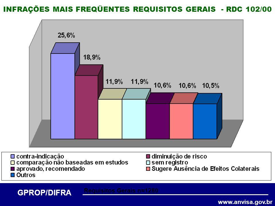 www.anvisa.gov.br GPROP/DIFRA INFRAÇÕES MAIS FREQÜENTES REQUISITOS GERAIS - RDC 102/00 Requisitos Gerais n=1280