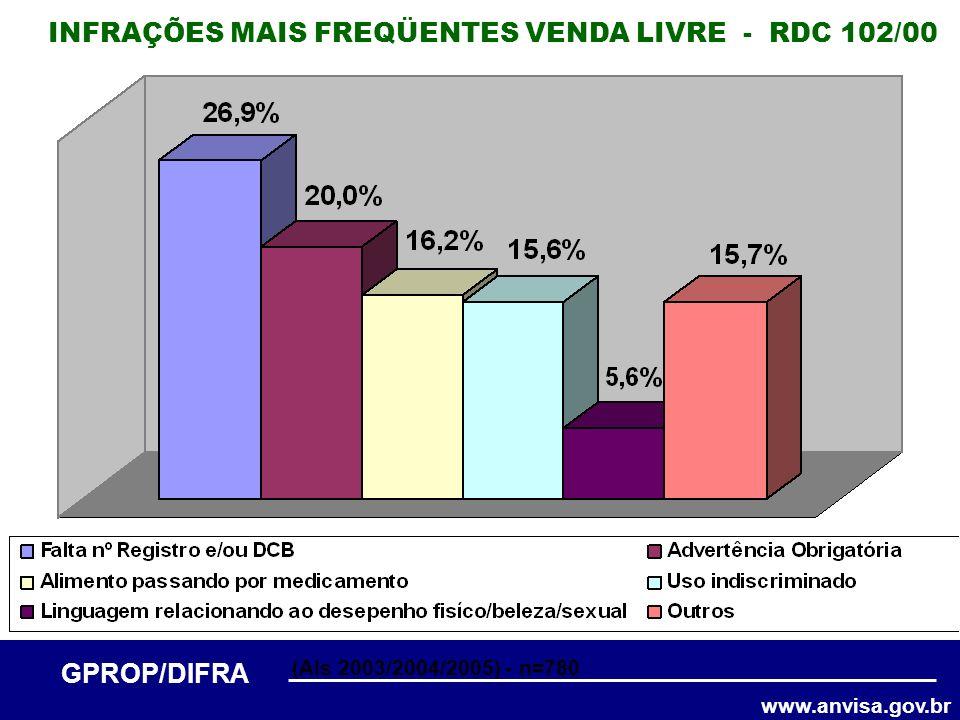 www.anvisa.gov.br GPROP/DIFRA INFRAÇÕES MAIS FREQÜENTES VENDA LIVRE - RDC 102/00 (AIs 2003/2004/2005) - n=780
