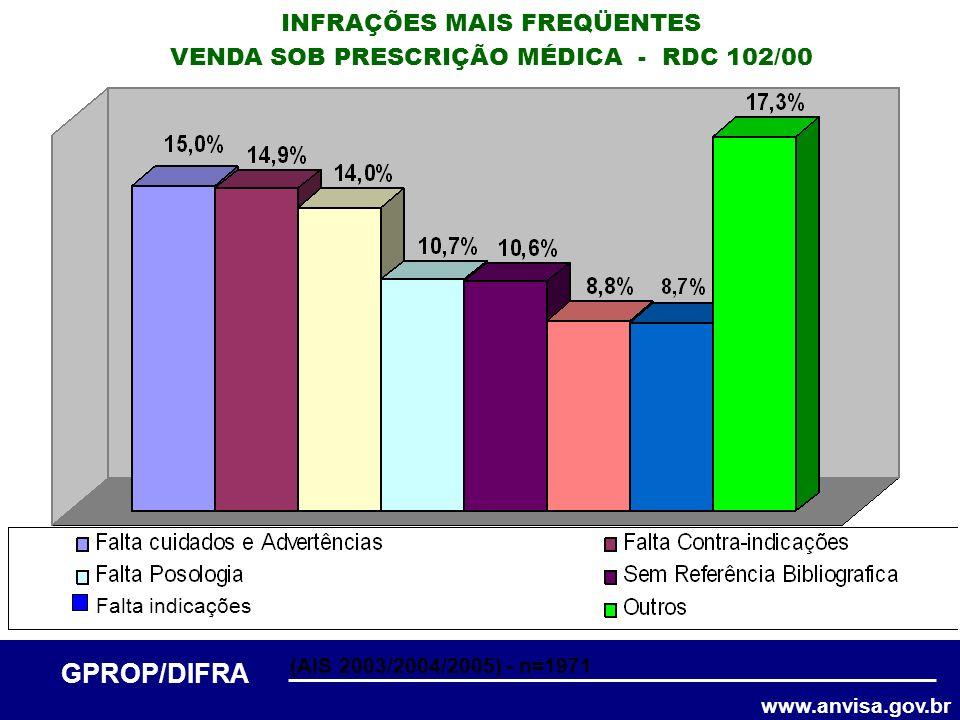 www.anvisa.gov.br GPROP/DIFRA INFRAÇÕES MAIS FREQÜENTES VENDA SOB PRESCRIÇÃO MÉDICA - RDC 102/00 Falta indicações (AIS 2003/2004/2005) - n=1971