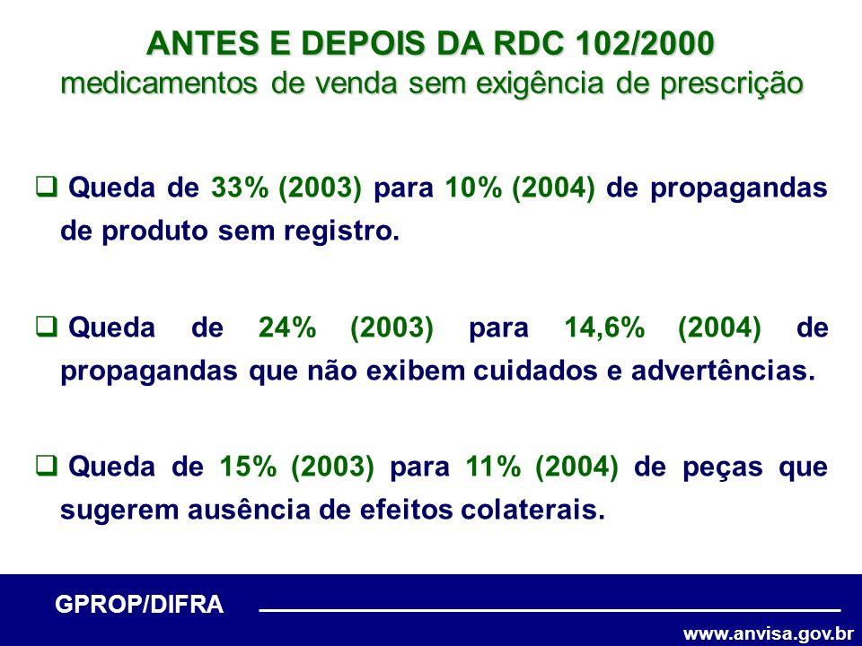 www.anvisa.gov.br GPROP/DIFRA ANTES E DEPOIS DA RDC 102/2000 medicamentos de venda sem exigência de prescrição Queda de 33% (2003) para 10% (2004) de