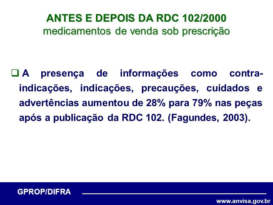 www.anvisa.gov.br GPROP/DIFRA ANTES E DEPOIS DA RDC 102/2000 medicamentos de venda sob prescrição A presença de informações como contra- indicações, i