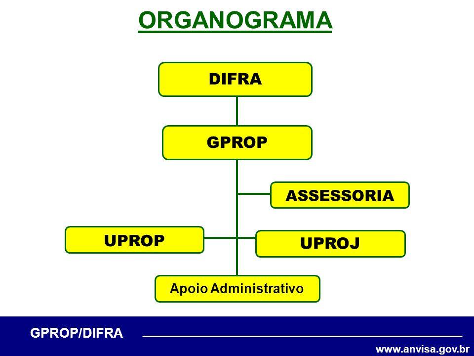 www.anvisa.gov.br GPROP/DIFRA ORGANOGRAMA GPROP Apoio Administrativo UPROP UPROJ ASSESSORIA DIFRA