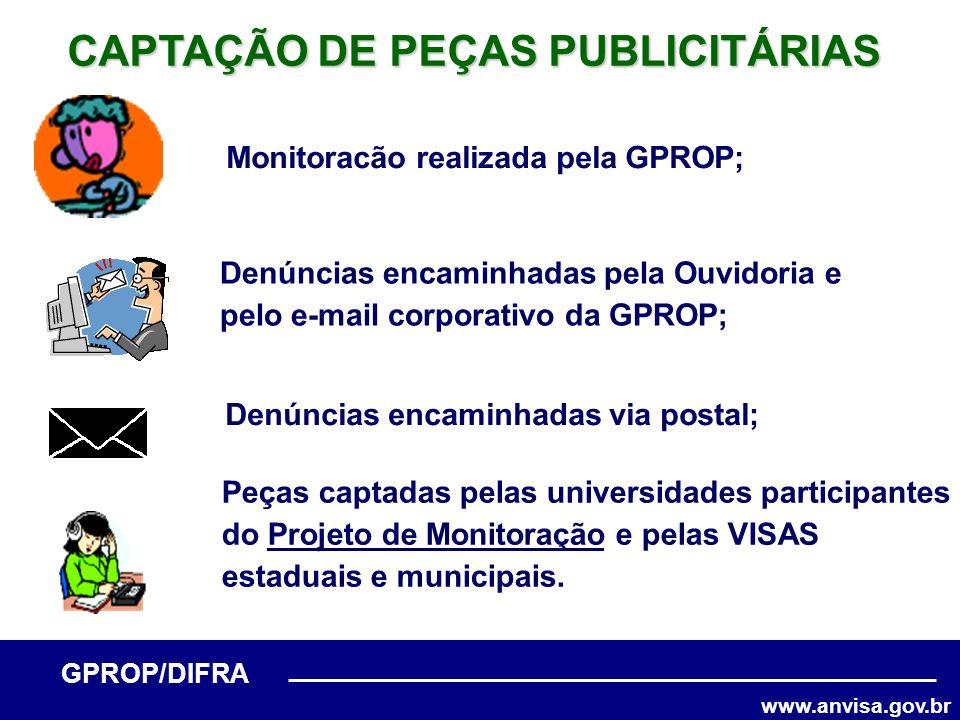 www.anvisa.gov.br GPROP/DIFRA Denúncias encaminhadas pela Ouvidoria e pelo e-mail corporativo da GPROP; CAPTAÇÃO DE PEÇAS PUBLICITÁRIAS Monitoracão re