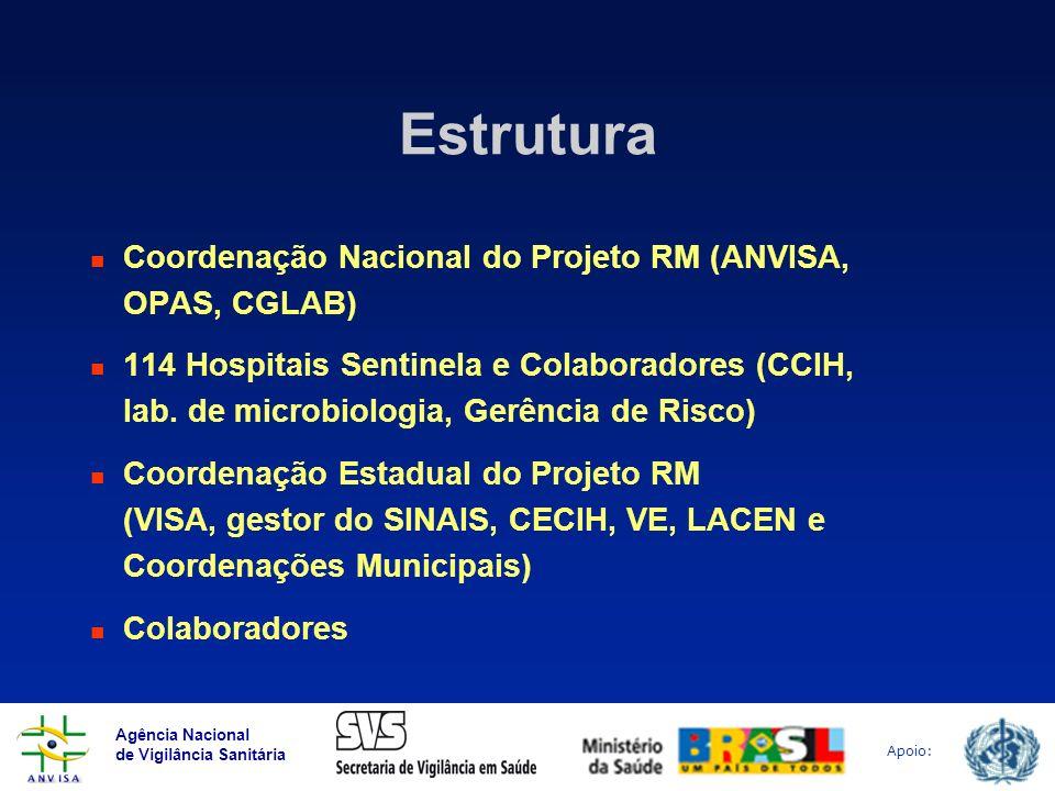 Agência Nacional de Vigilância Sanitária Apoio: Estrutura Coordenação Nacional do Projeto RM (ANVISA, OPAS, CGLAB) 114 Hospitais Sentinela e Colaborad
