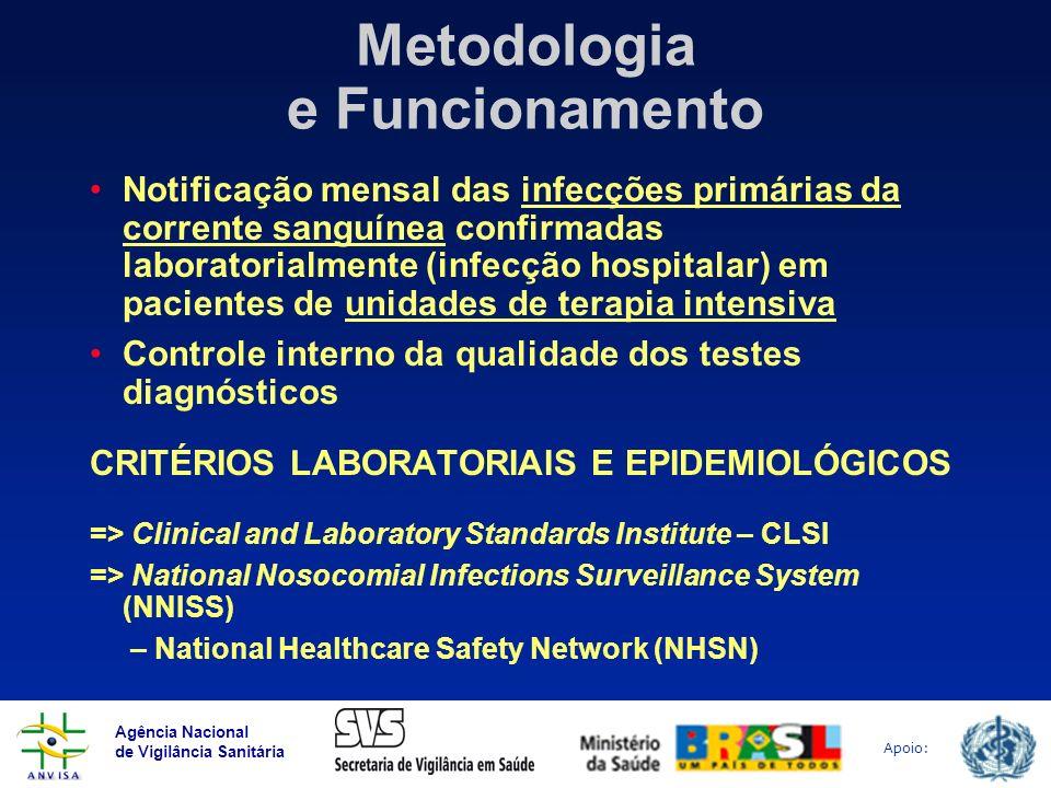 Agência Nacional de Vigilância Sanitária Apoio: Metodologia e Funcionamento Notificação mensal das infecções primárias da corrente sanguínea confirmad