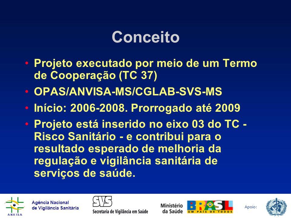 Agência Nacional de Vigilância Sanitária Apoio: Conceito Projeto executado por meio de um Termo de Cooperação (TC 37) OPAS/ANVISA-MS/CGLAB-SVS-MS Iníc