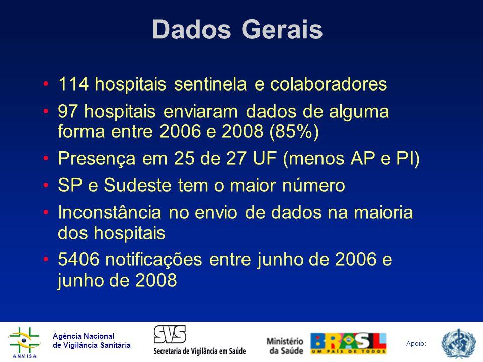 Agência Nacional de Vigilância Sanitária Apoio: Dados Gerais 114 hospitais sentinela e colaboradores 97 hospitais enviaram dados de alguma forma entre